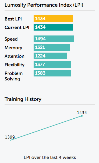 Crop of the screenshot of my LPI results as of 2 February 2015 from Lumosity.com.